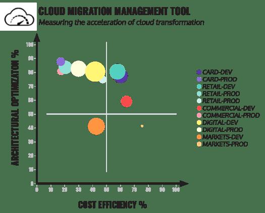 cloud-migration-management-tool-maturity-model-alternative