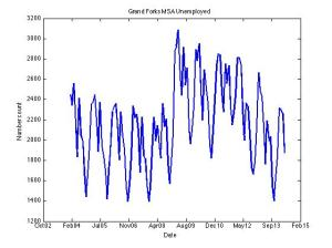 Grand Forks MSA Unemployment