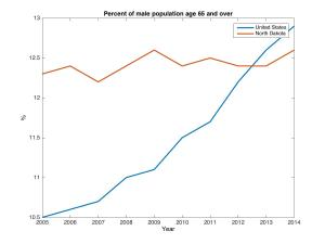 Percent of male population age 65 and older, US and ND