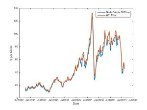 ND & WTI First Purchase Price (eia.gov)