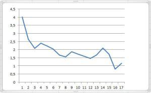 Grafiek complete Ishiguro's Vergeten reus