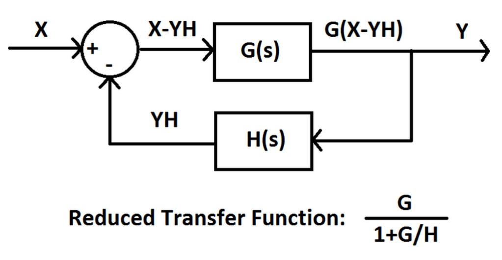 block diagram transfer function matlab code
