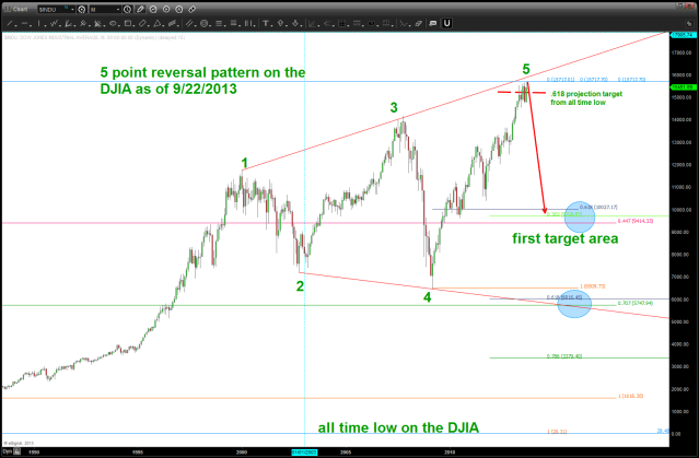 DJIA SELL pattern completed/completing w/ potential targets depicted base on the lack of liquidity present in the market