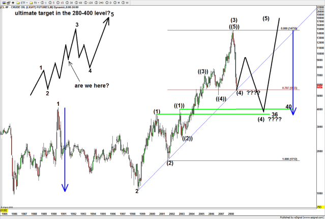 I still like this count and believe it's valid.  Note, the pullback never came -- fell like a stone to expected level