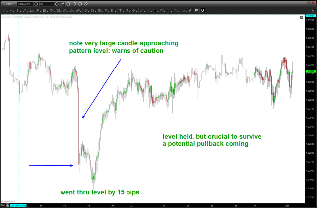 Level held ... watch for pullback potential