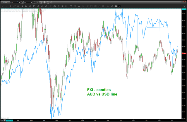 Aussie and the FXI plotted together ...
