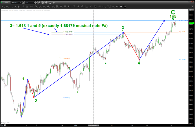 """""""Internals"""" of the final wave. Note the symmetry of wave 1=wave 5 and 1.618 wave 1/5 = 3.  Very nice form, proportion here"""
