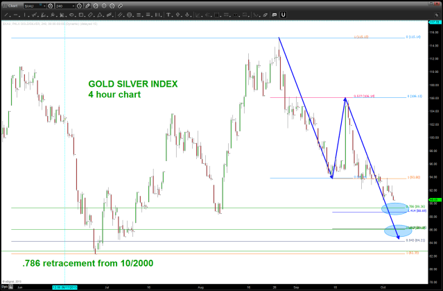 Gold Silver Index approaching very KEY levels