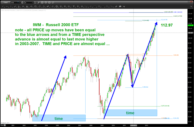 IWM price and time coming together here/now or soon!