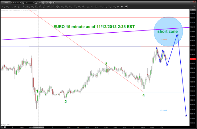 EURO 15 minute intra-day