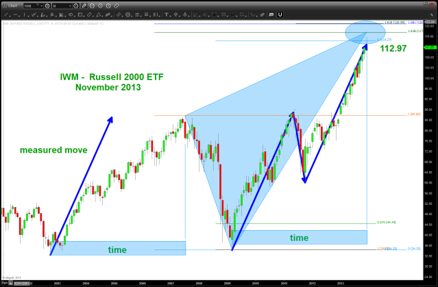 SHORT Pattern on the IWM