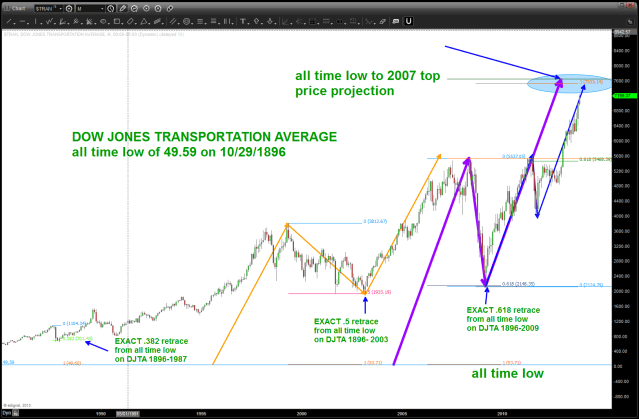 update of DOW TRANSPORTS