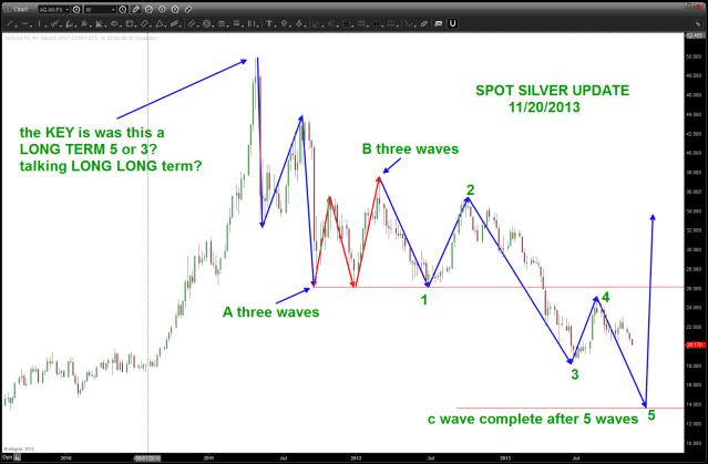 update on Spot Silver