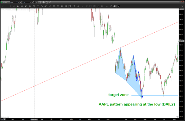 dec 06 2013 AAPL bottom