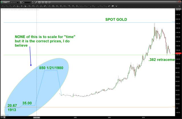 SPOT GOLD since 1913