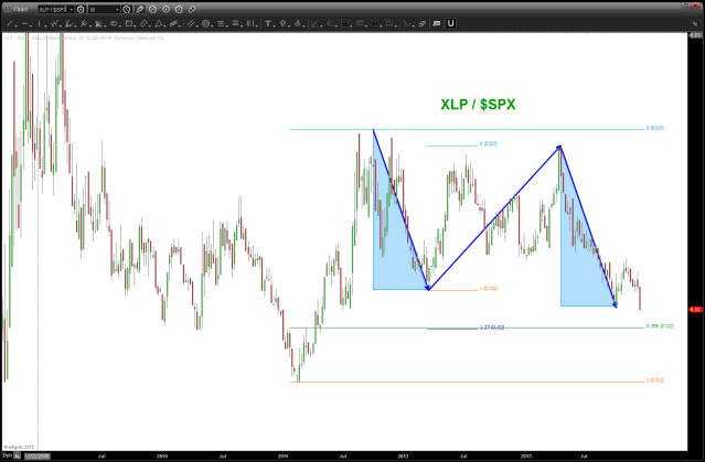 XLP/SPX - looks like lower target to get tagged ...
