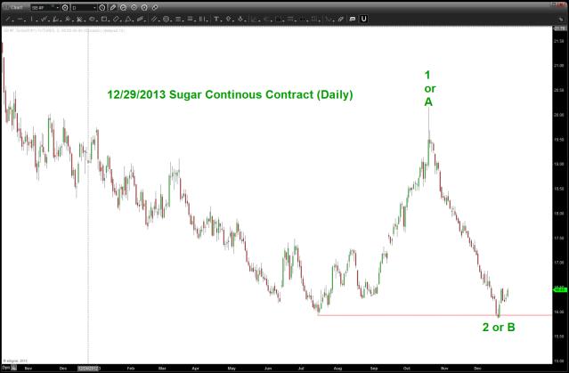 Sugar Update