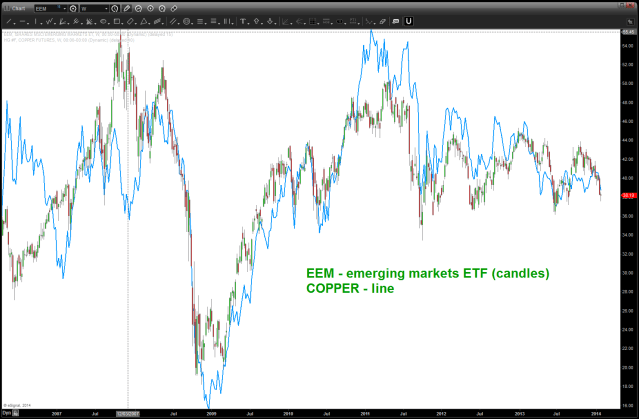 EEM and COPPER overlaid