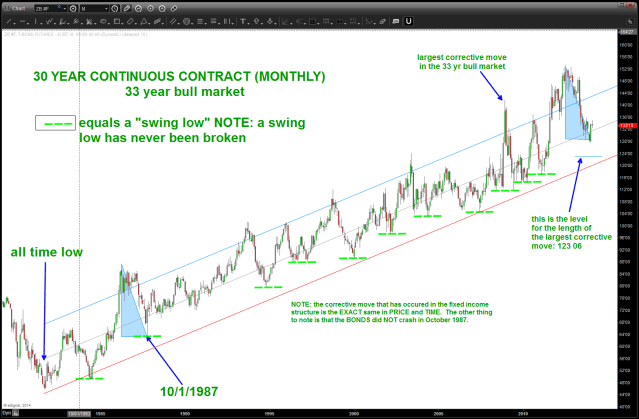 30 year bond continuous contract