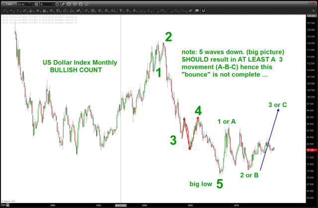 note a clear 5 waves down should lead, big picture, to a 3 wave move up (at a minimum)