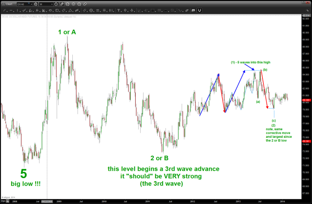 potential count showing a bull move