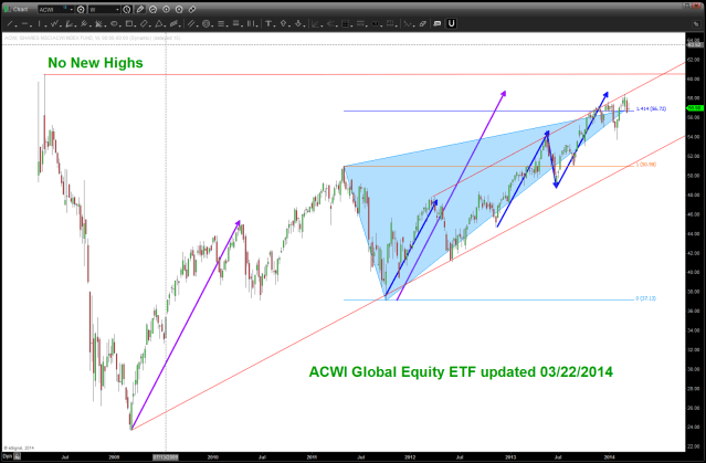 ACWI Global Equity ETF March 22 2014
