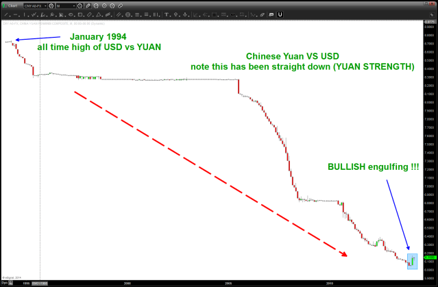 CHINESE YUAN 3152014