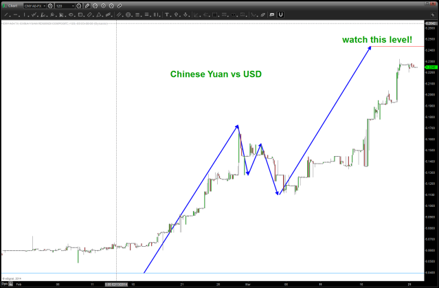 CNY Yuan March 22 2014