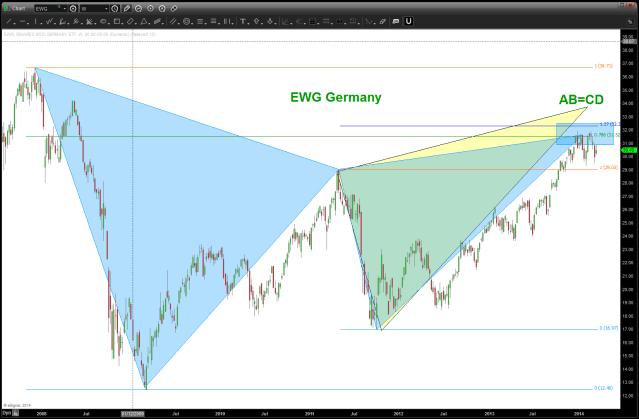 EWG Germany ETF