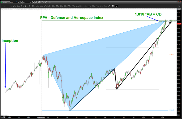 PPA Defense Index