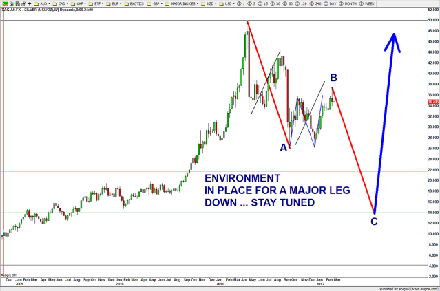 SEVEN: 3 waves up complete - looks like a FLAT CORRECTION - here comes C