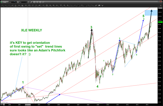 XLE GEOMETRICAL trend lines