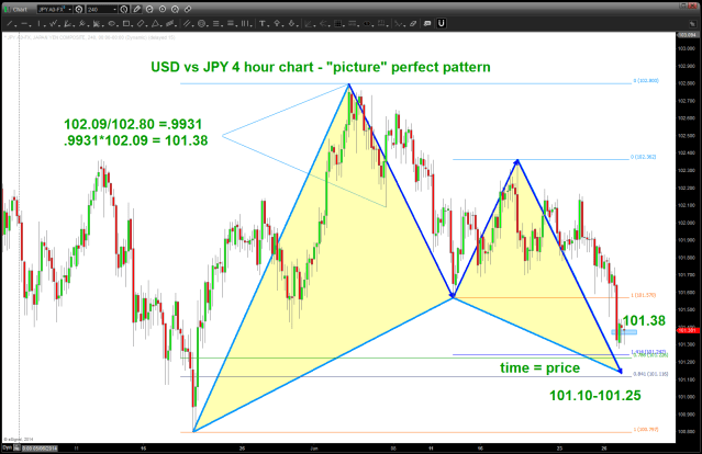 USD vs JPY 4 hour BUY pattern