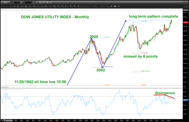DOW JONES UTILITY MONTHLY PATTERN COMPLETE