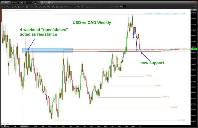 USD vs CAD (Loonie) Weekly