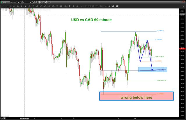USD vs CAD (Loonie) 60 minute