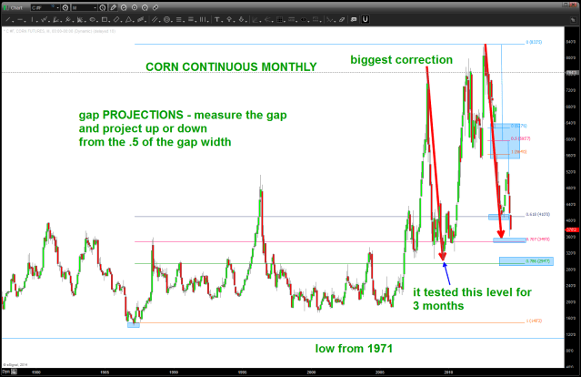 CORN continuous contract MONTHLY