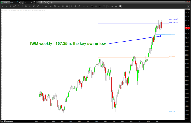 IWM key swing low
