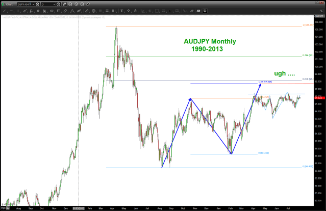 AUDJPY Monthly .. UGH