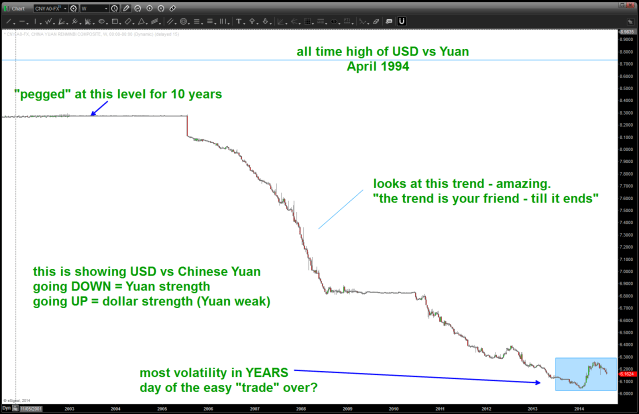 on pressure from the US (and others) the YUAN has steadily strengthened for years ... is that over?