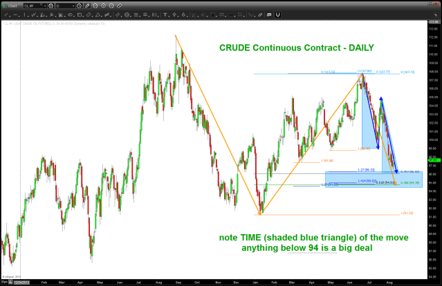 BUY area for Crude Oil