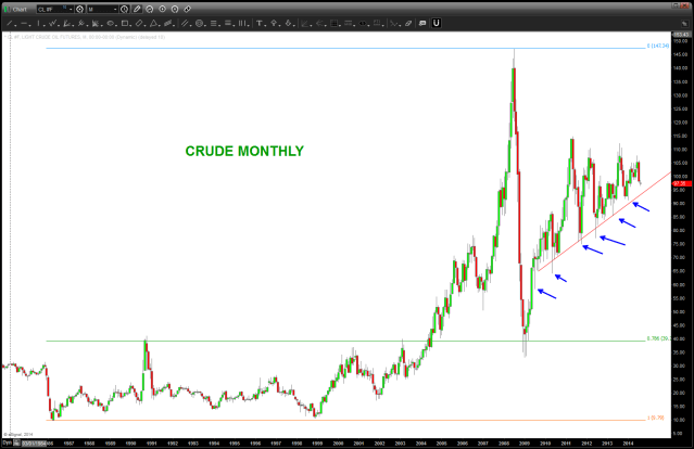 Crude Oil Monthly