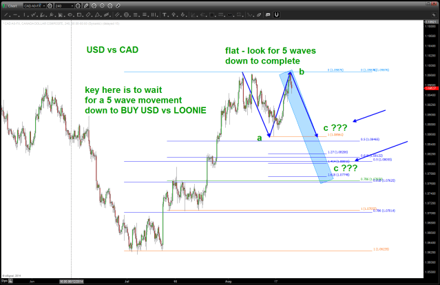 USD vs CAD