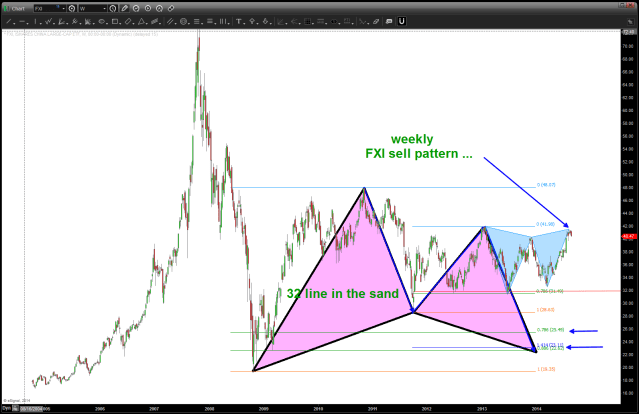 FXI sell pattern complete