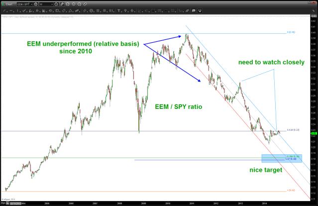 Relative Strength of EEM / SPY