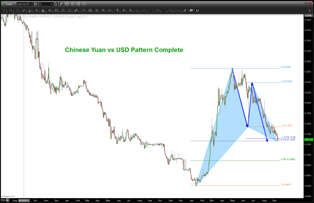 PATTERN COMPLETE - BUY USD vs CHINESE YUAN