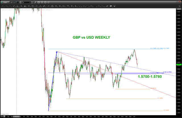 Great British Pound Weekly