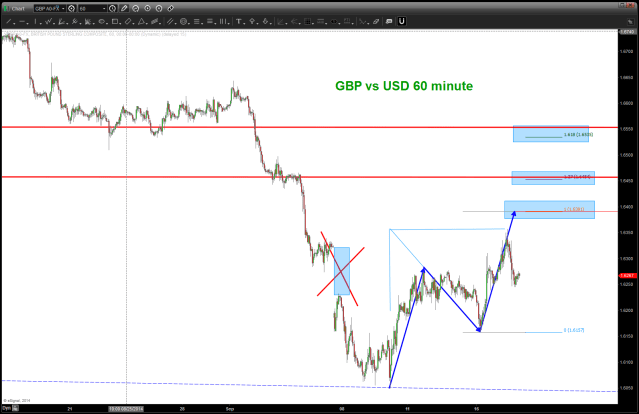 GBP vs USD 60 minute