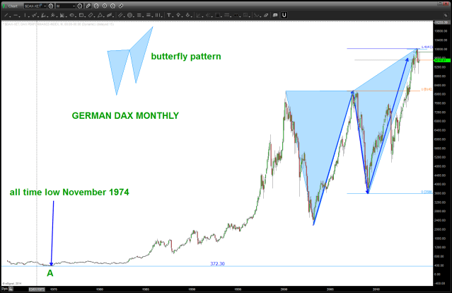 Butterfly #1 on German Dax