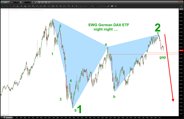 EWG ETF for German Dax
